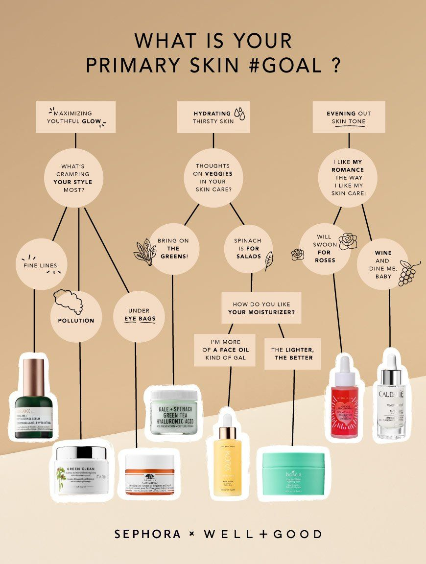 Quiz What S Your Clean Beauty Starter Product Well Good Beauty Products You Need Skin Care Quiz Clean Beauty