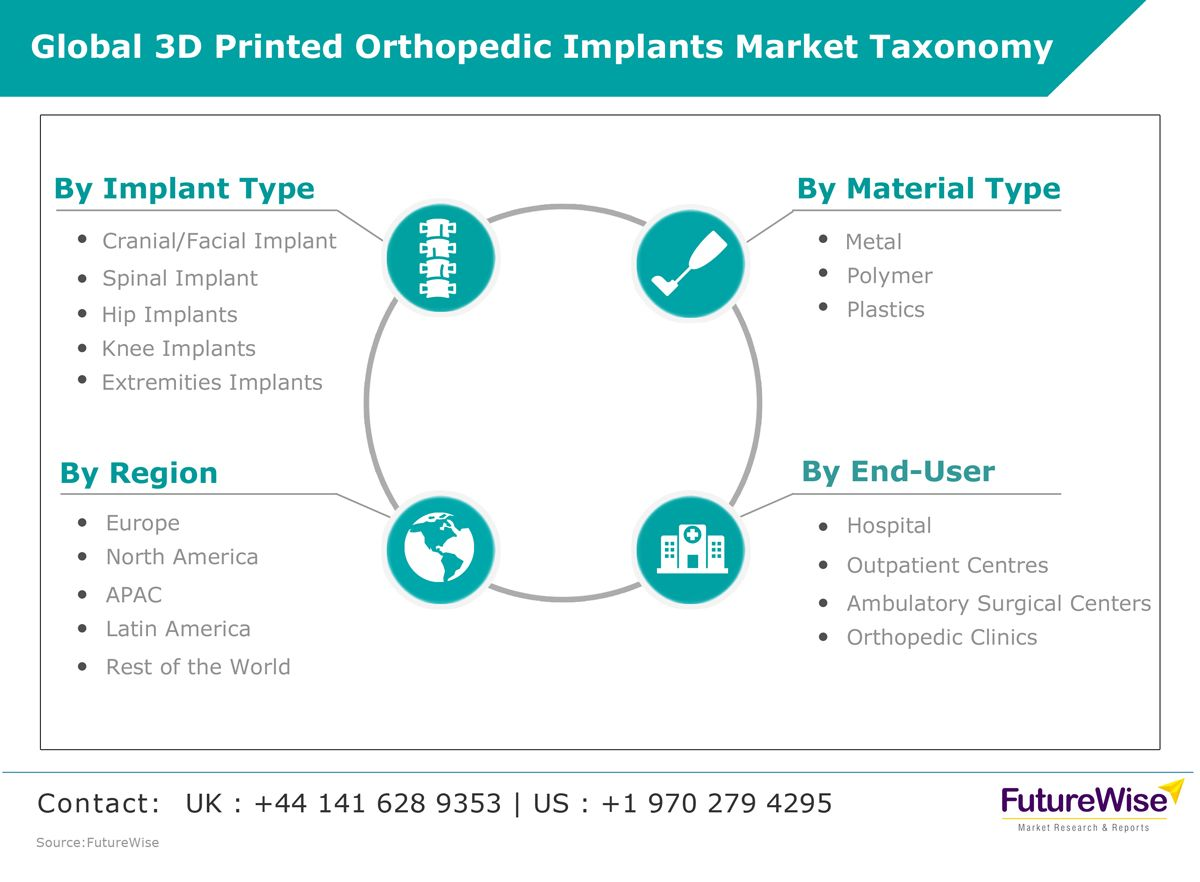 This Market Study On 3d Printed Orthopedic Implants Is Segmented