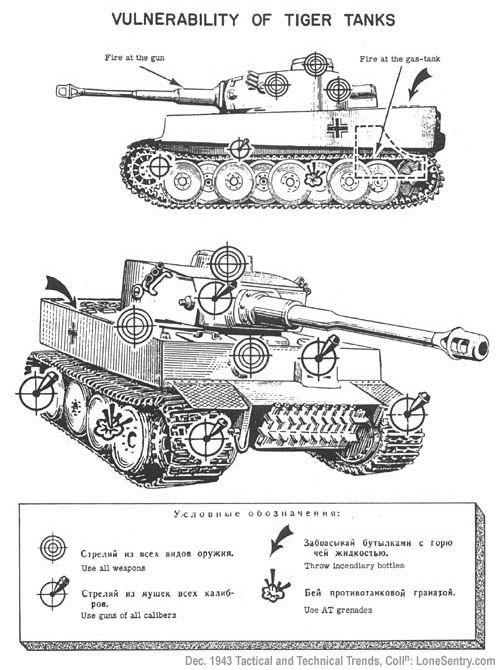 German Tiger Panzer VI - Vulnerability of German Tiger Tank - http://www.lonesentry.com