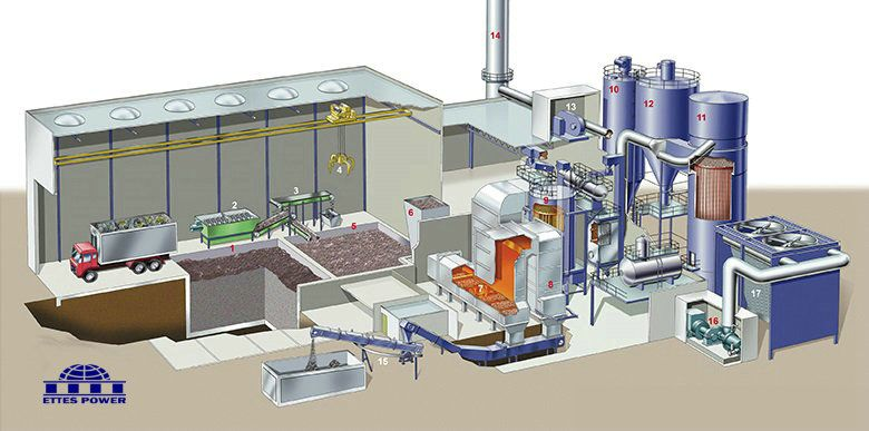 Ettes Power Syngas Biomass Power Plant With Images Biomass