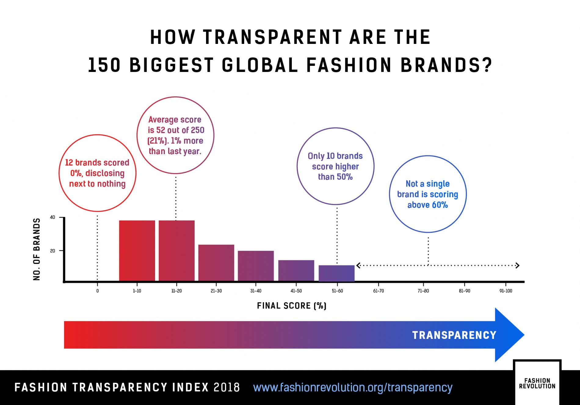 The Fashion Transparency Index 2018 | Sustainable Fashion