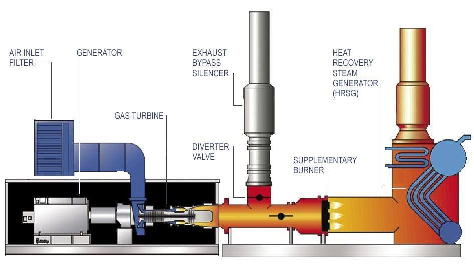 Gas Turbine Electricity Generator  U0026 Steam Generation Plant
