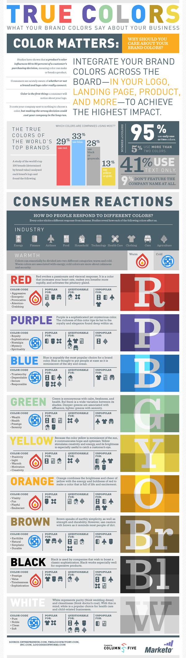 I colori non mentono: questo è quello che dicono i colori a proposito del tuo brand.