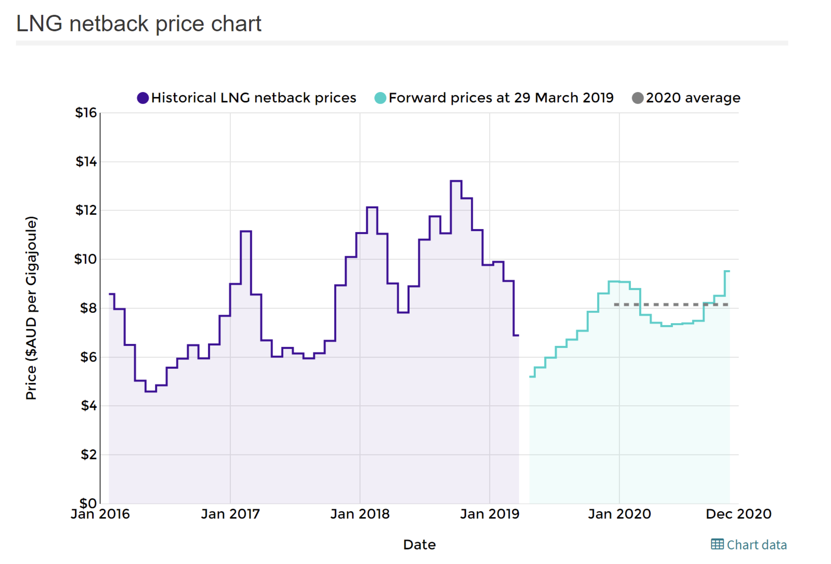 Domestic Vs International Gas Prices Domestic Vs International Gas Prices I Have Previously Shared My View On Australia Energy Prices Gas Prices Price Chart
