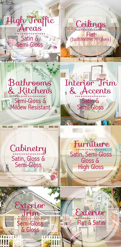 Tips for paint types for every area of the house Perfect! Paint
