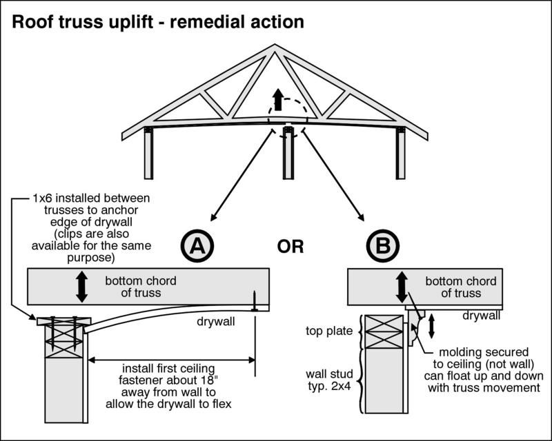 Truss Uplift Google Search Roof