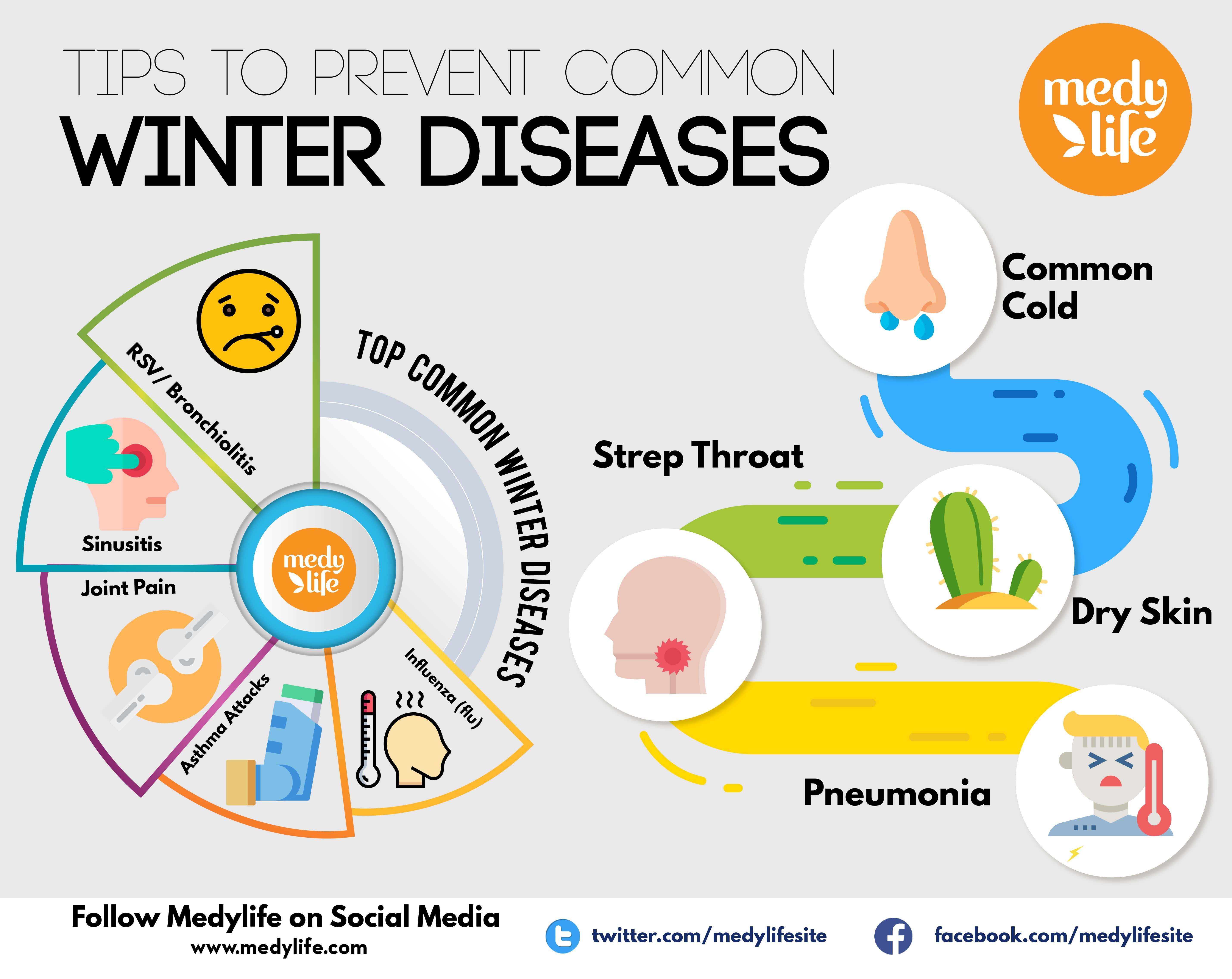 Tips to Prevent Common Winter Diseases | Asthma, What is ...