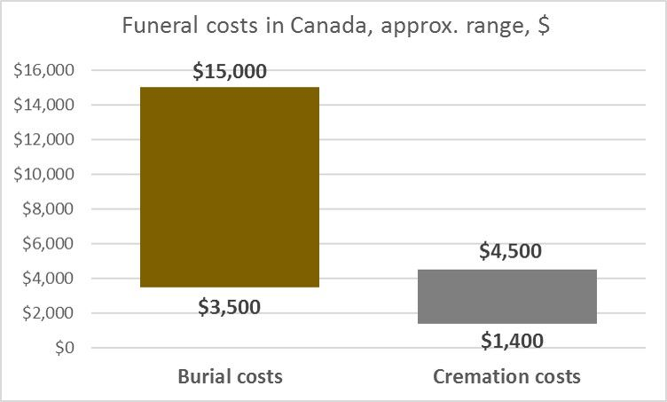 Funeral Insurance In Canada 5 Things You Must Know Funeral