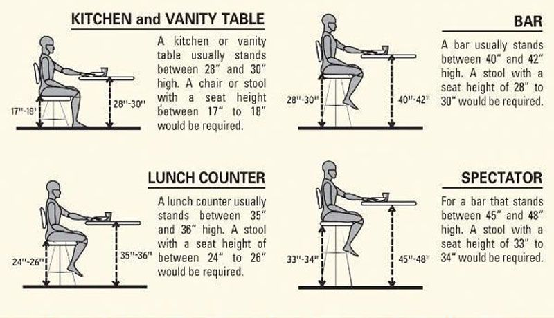 chair height stools cover seat corners what bar stool heights to use for various situations furniture when picking out new your home a number of criteria should be kept in mind with one element held higher regard than al