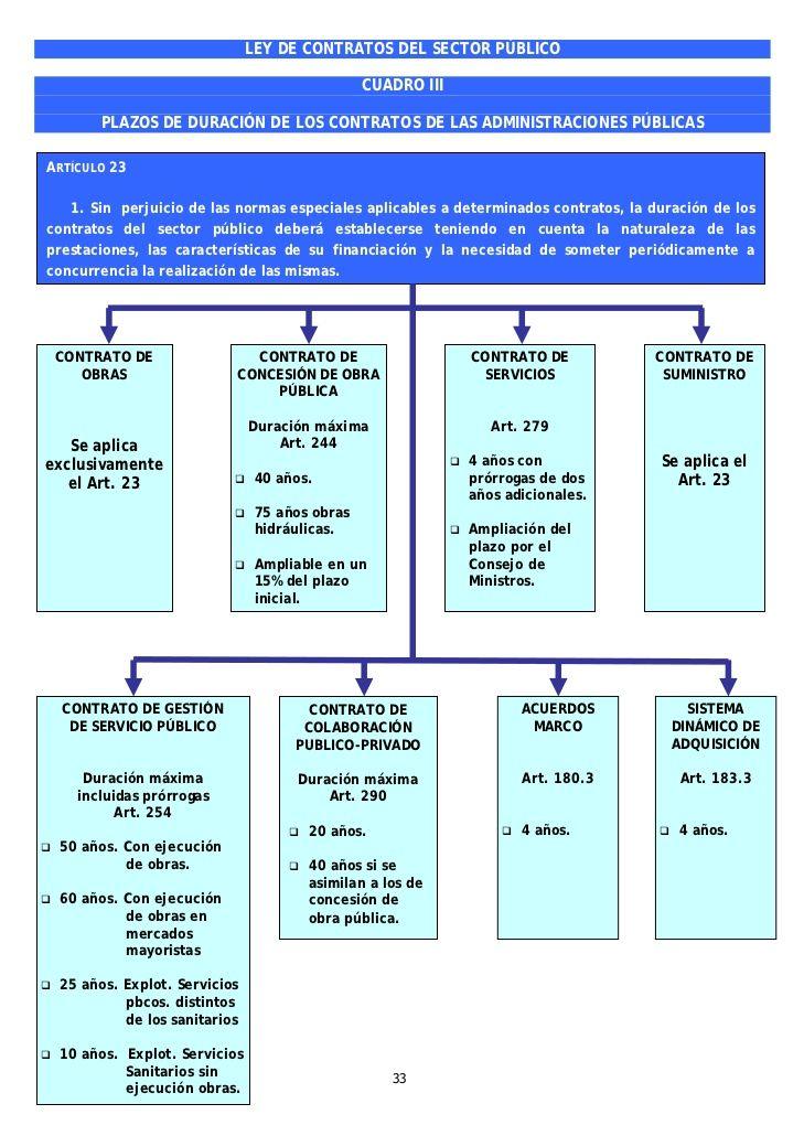 Cuadros Resumen Ley De Contratos Del Sector Público Estudiar Oposiciones Administracion De Proyectos Contrato