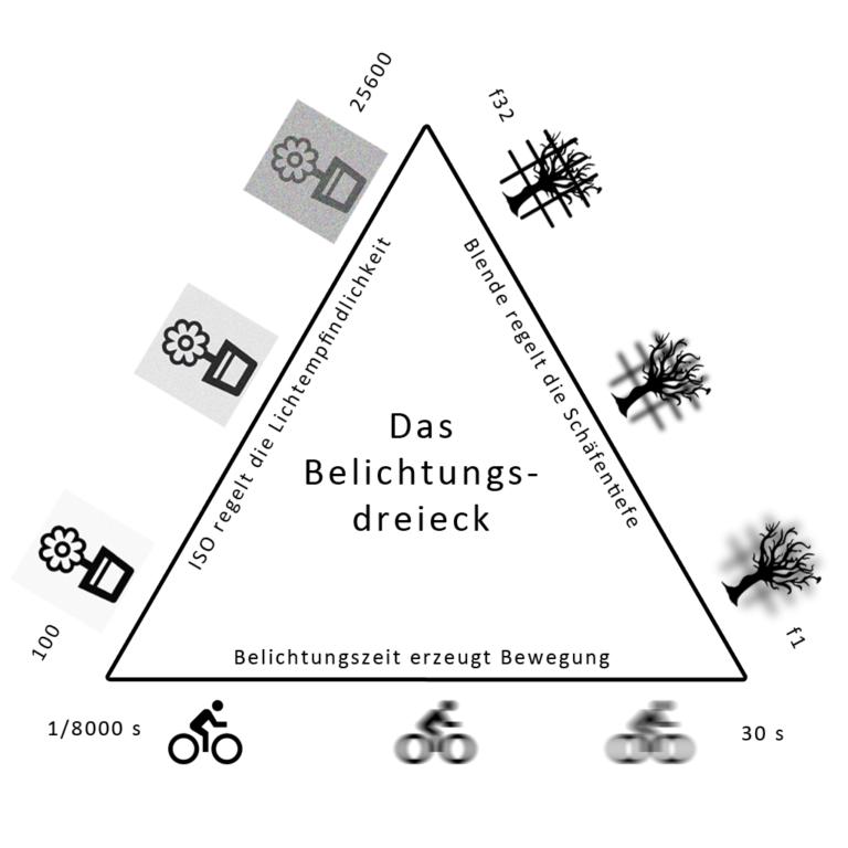 Photo of Richtig Belichten – Das Belichtungsdreieck – Carmapix