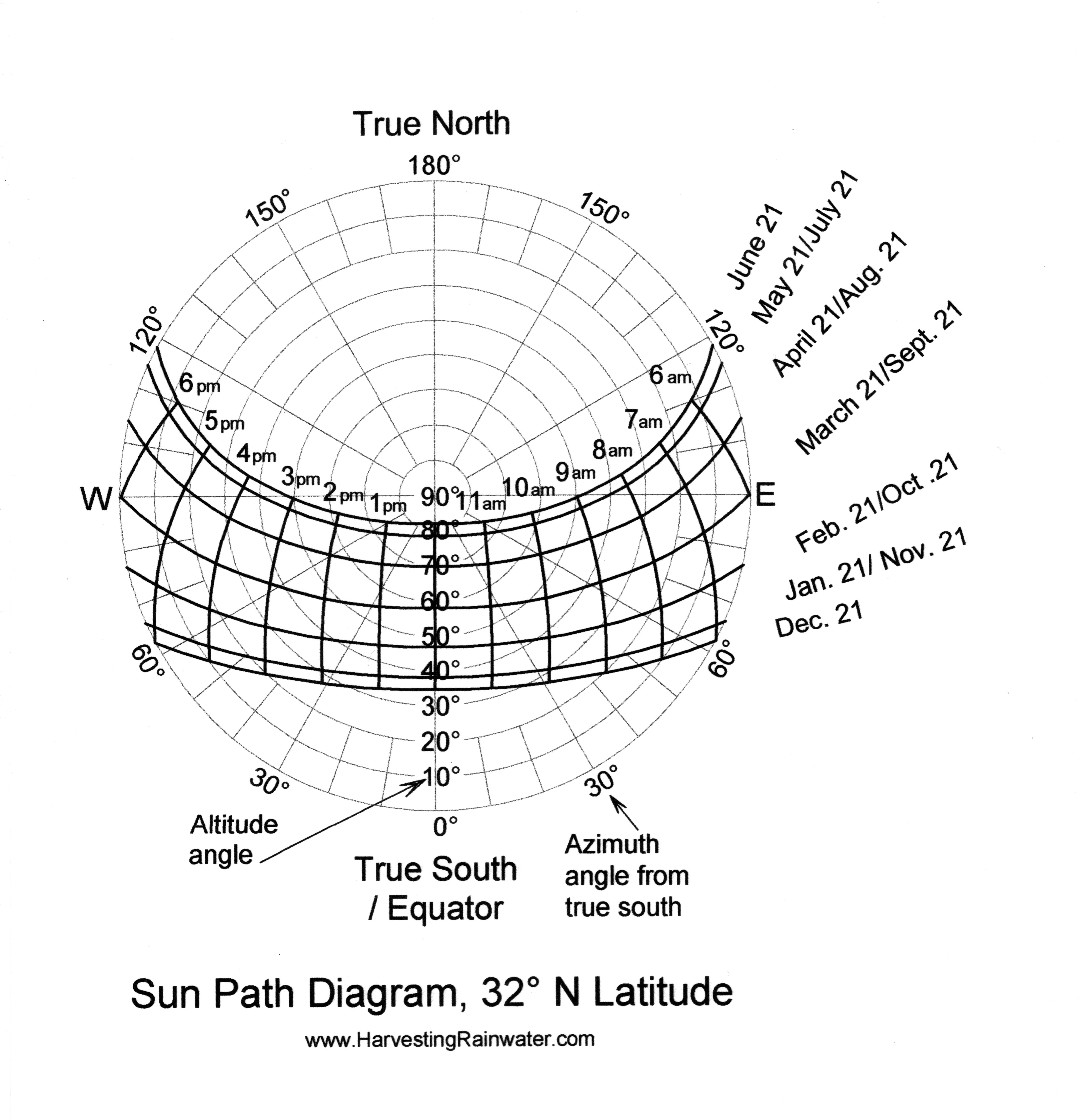 by brad lancaster sun path diagrams [ 6112 x 6322 Pixel ]