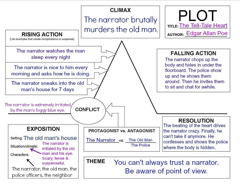 All Summer In A Day Plot Diagram Answers Holliddays