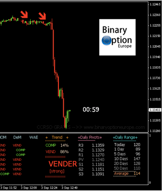 trading di binary option