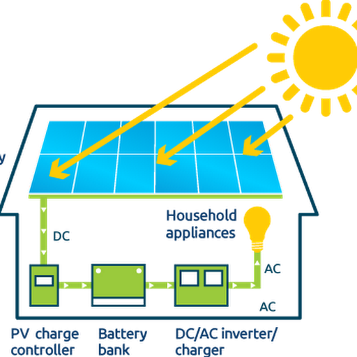 Solar energy 101 types of solar panels go green for Solar electricity for kids