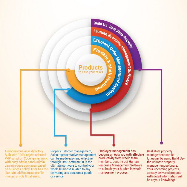 This Is A Glance About The Buildus Real Estate Property Management System The Officebox Human Resource Ma Zeitleiste Design Datenvisualisierung Infografik