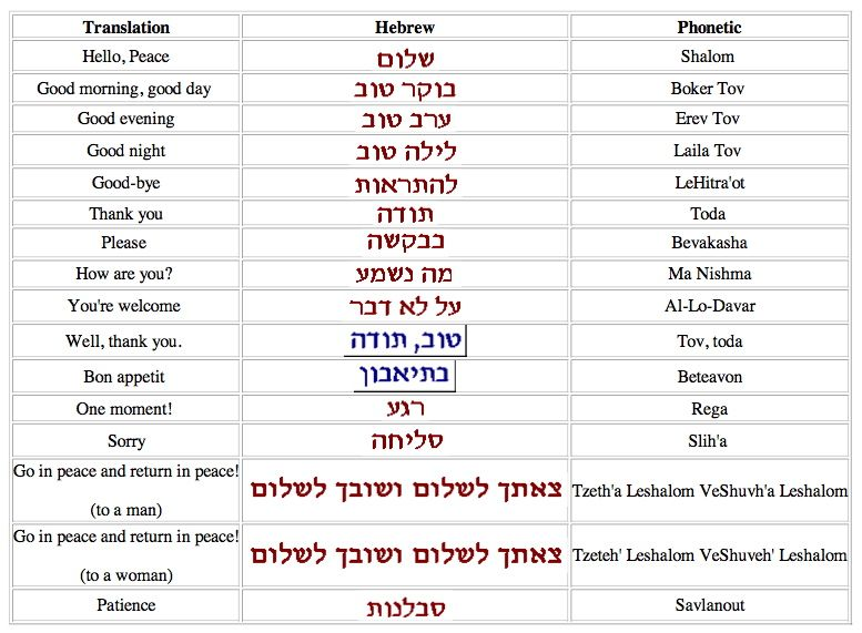 Pin by Anna Duffer on Real Work | Hebrew words, Learn hebrew, Hebrew