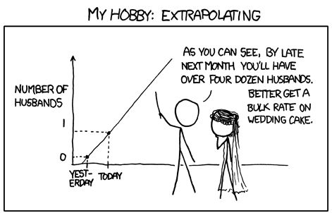 A Little Lesson About Extrapolating Math Jokes Math Humor