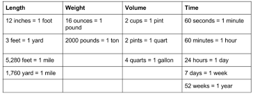 Image Result For Metric And Customary Units Of Measurement The Unit Changing Unit Unit Conversion