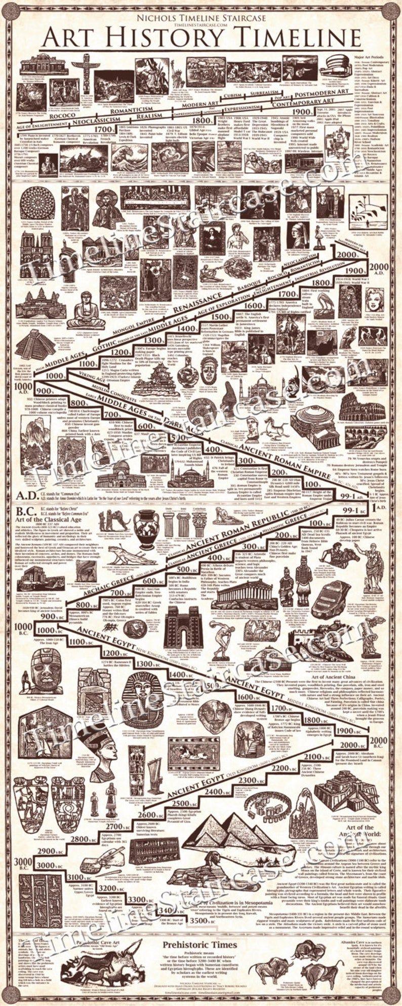 Capolavori di ART HISTORY TIMELINE Poster- 5 ft alto per 2 ft di larghezza – Tutte le illustrazioni disegnate a mano