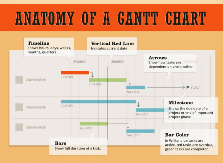 What is  gantt chart for project management also pin by digital street sa on rh pinterest