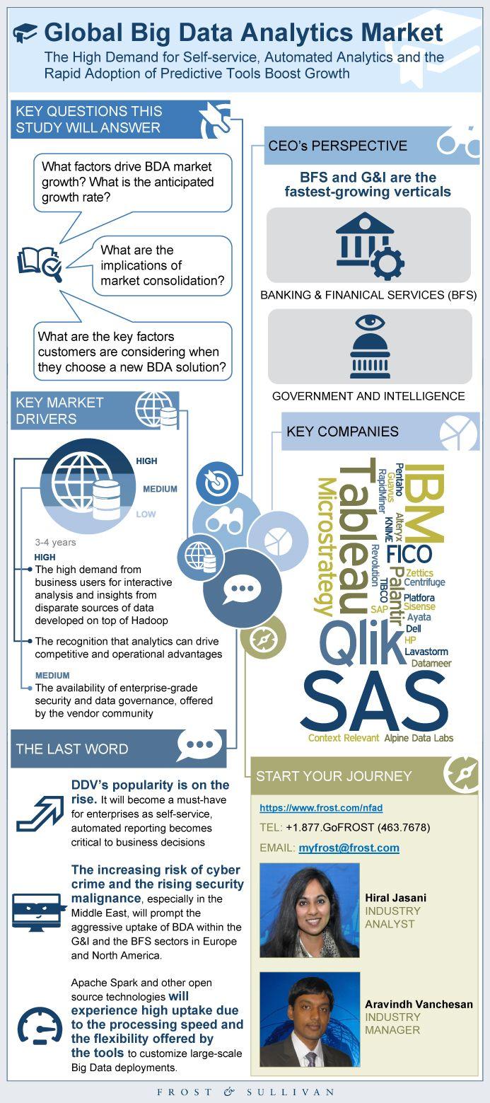 Global Big Data Market Big Data Analytics Market Research Report