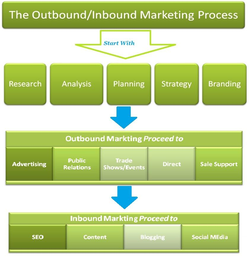 The inbound and outbound marketing process Digital Marketing - Components Marketing Plan
