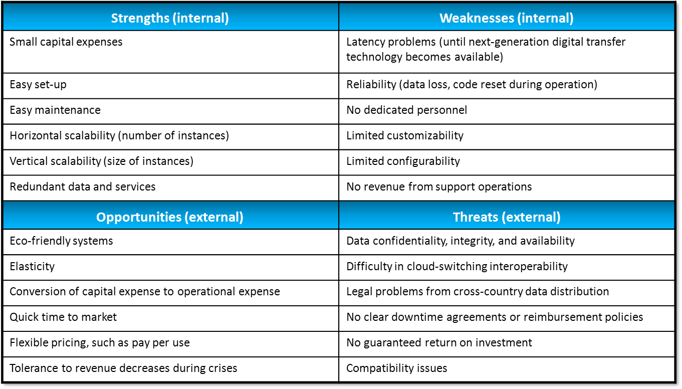 swot analysis of sky Sky plc (sky) - financial and strategic swot analysis review provides you an in-depth strategic swot analysis of the company's businesses and operations the profile has been compiled by globaldata to bring to you a clear and an unbiased view of the company's key strengths and weaknesses and the potential opportunities and threats.