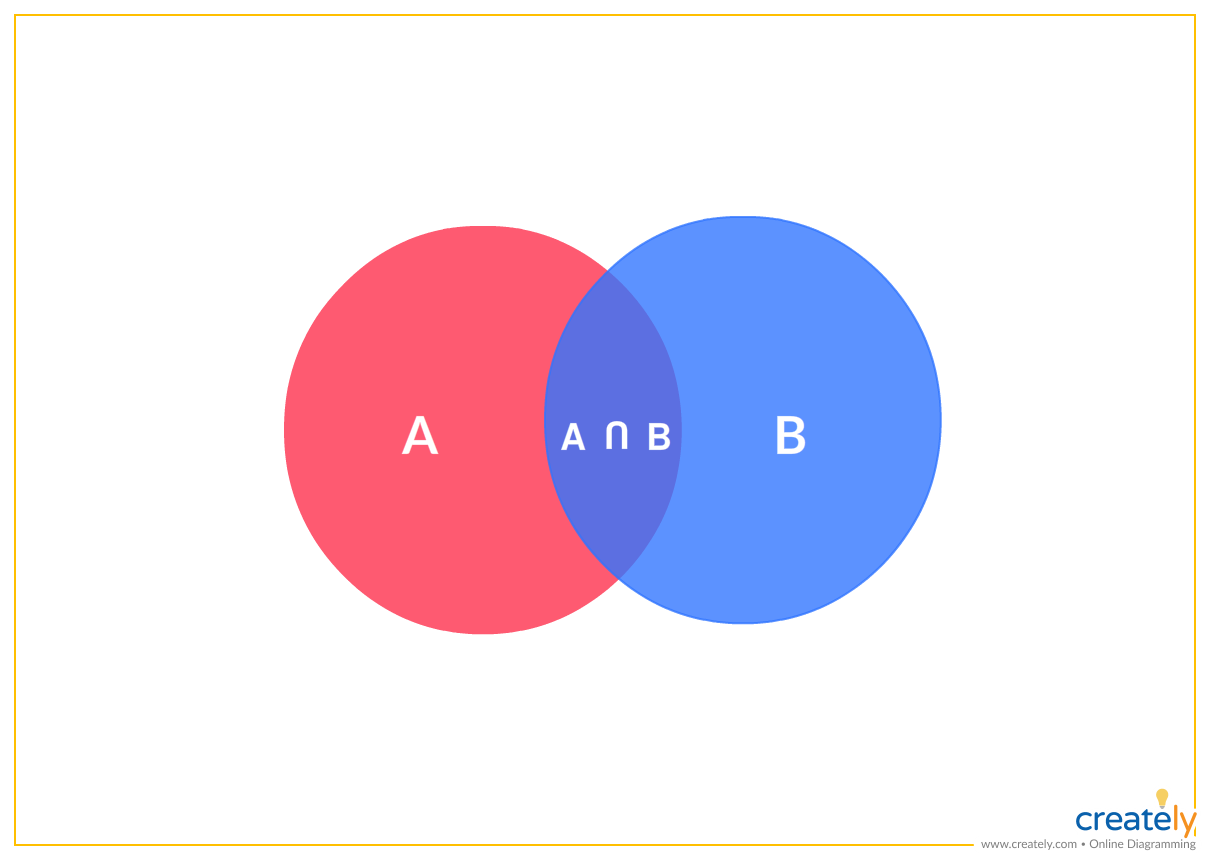 A Simple Venn Diagram Showing The Intersection Of Two Sets You Can Logic Use This Example As Template To Illustrate Logical Relationships Between