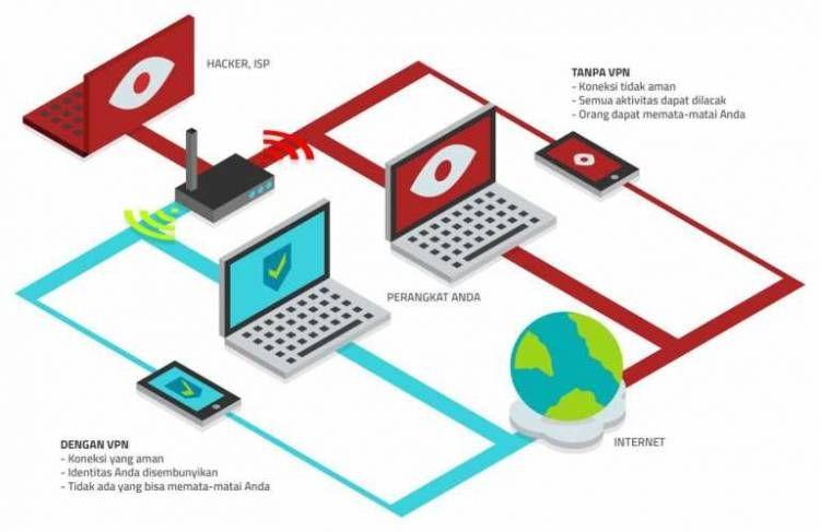 Cara Menggunakan Vpn Untuk Membuka Situs Di Blokir Cara Menggunakan Vpn Untuk Membuka Situs Di Blokir Seharusnya Kita Yang Selalu M Internet Aplikasi Teratai