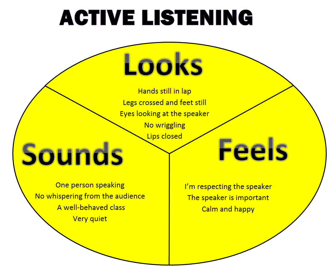 Active Listening Skills Clipart 1