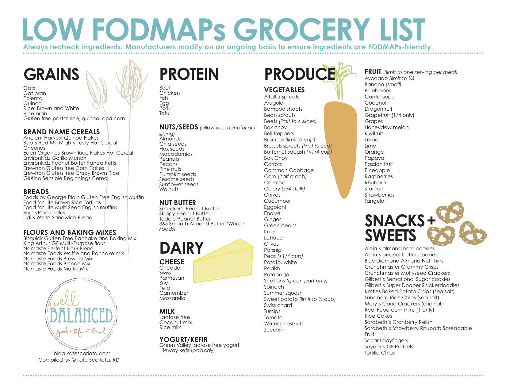 Low FODMAP grocery list Fodmap, Fodmap diet, Low fodmap