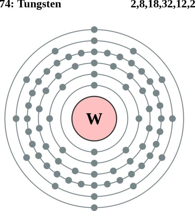 See The Electron Configuration Of Atoms Of The Elements  Periodic