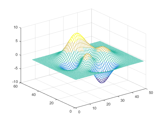 View And Set Current Colormap Matlab Colormap Data Visualization Plots Create