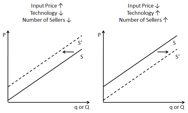 How To Read Shifts In The Supply Curve Economics Notes Business Analyst Economics