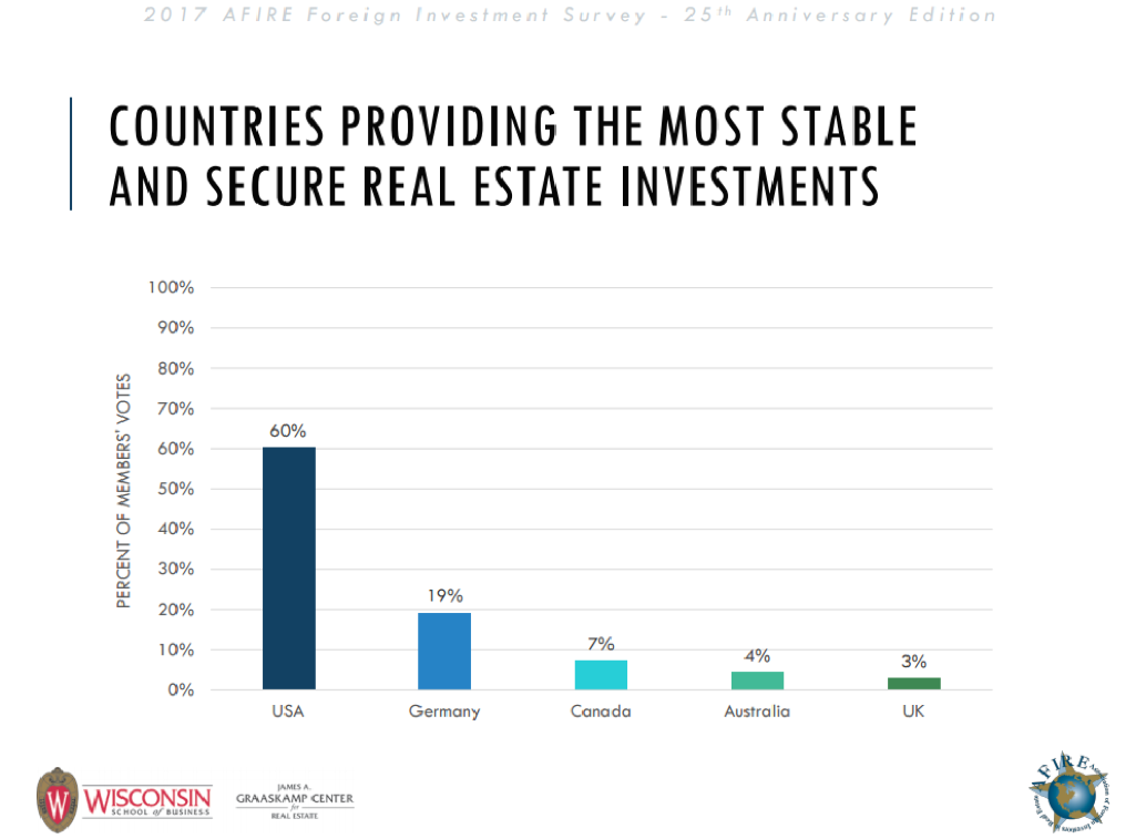 foreign investment in usa real estate
