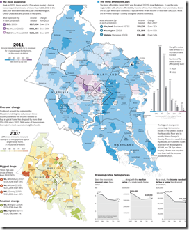 Washington DC Housing Prices