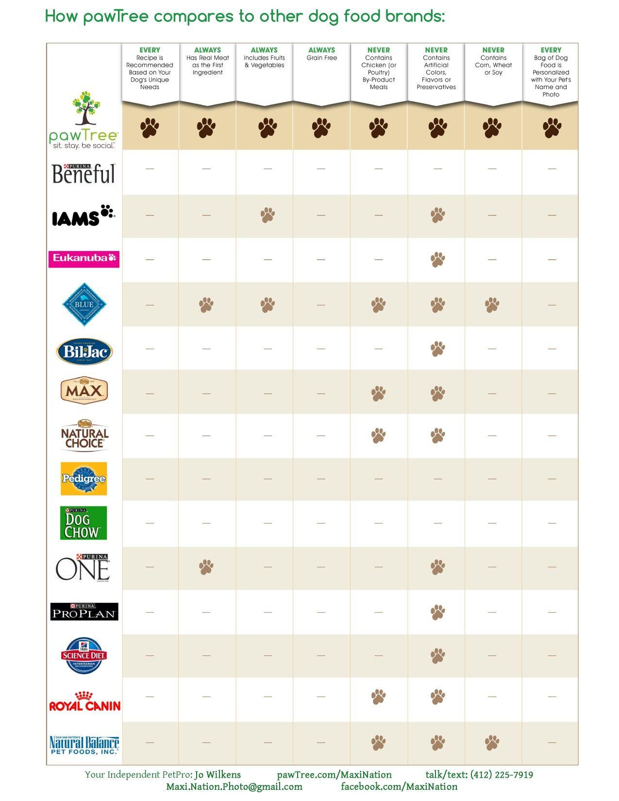 Dog food comparison chart. แฟนอาร์ท