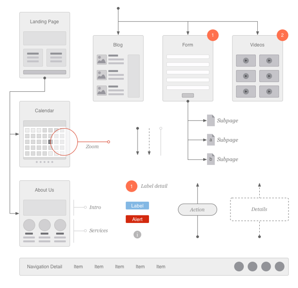 EMD Website Flowcharts by Eric Miller, via Behance