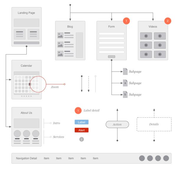 Website Flowchart Sitemap For Omnigraffle On Behance Flow Chart Web Design Flow Chart Template