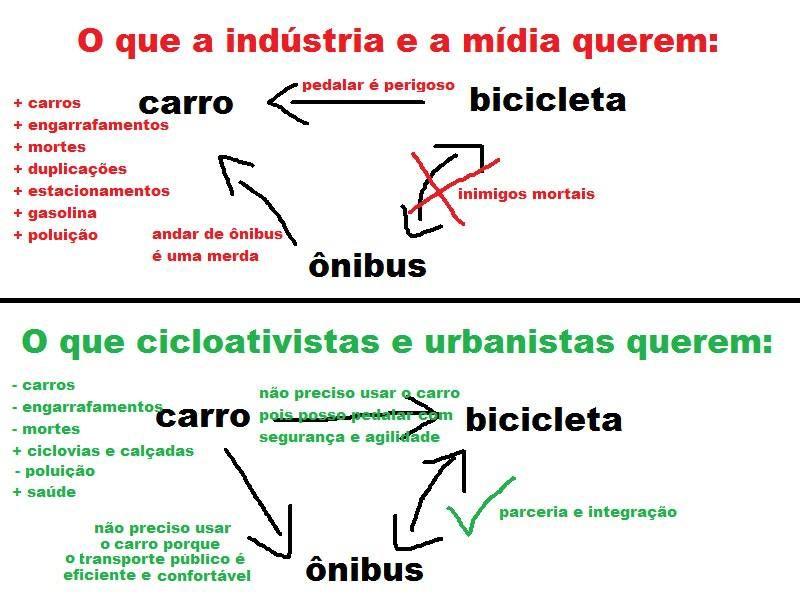 Relação Carro-Ônibus-Bicicleta