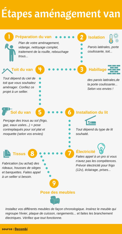 aménager son van : conseils et astuces pour réussir !