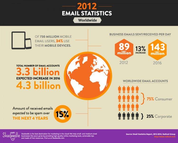 2012 Email Statistics [Infographic] from Skadeedle | Skadeedle ...