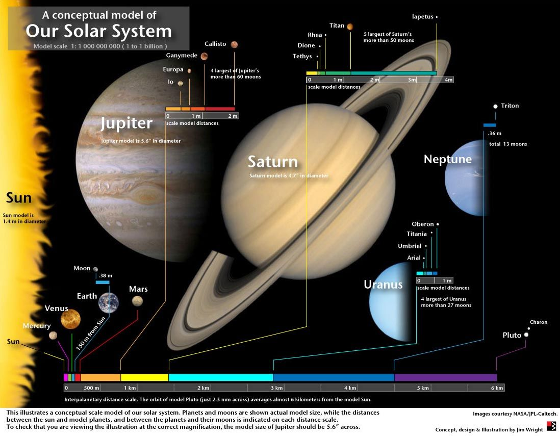 artists concept our solar system solar system - HD1098×855
