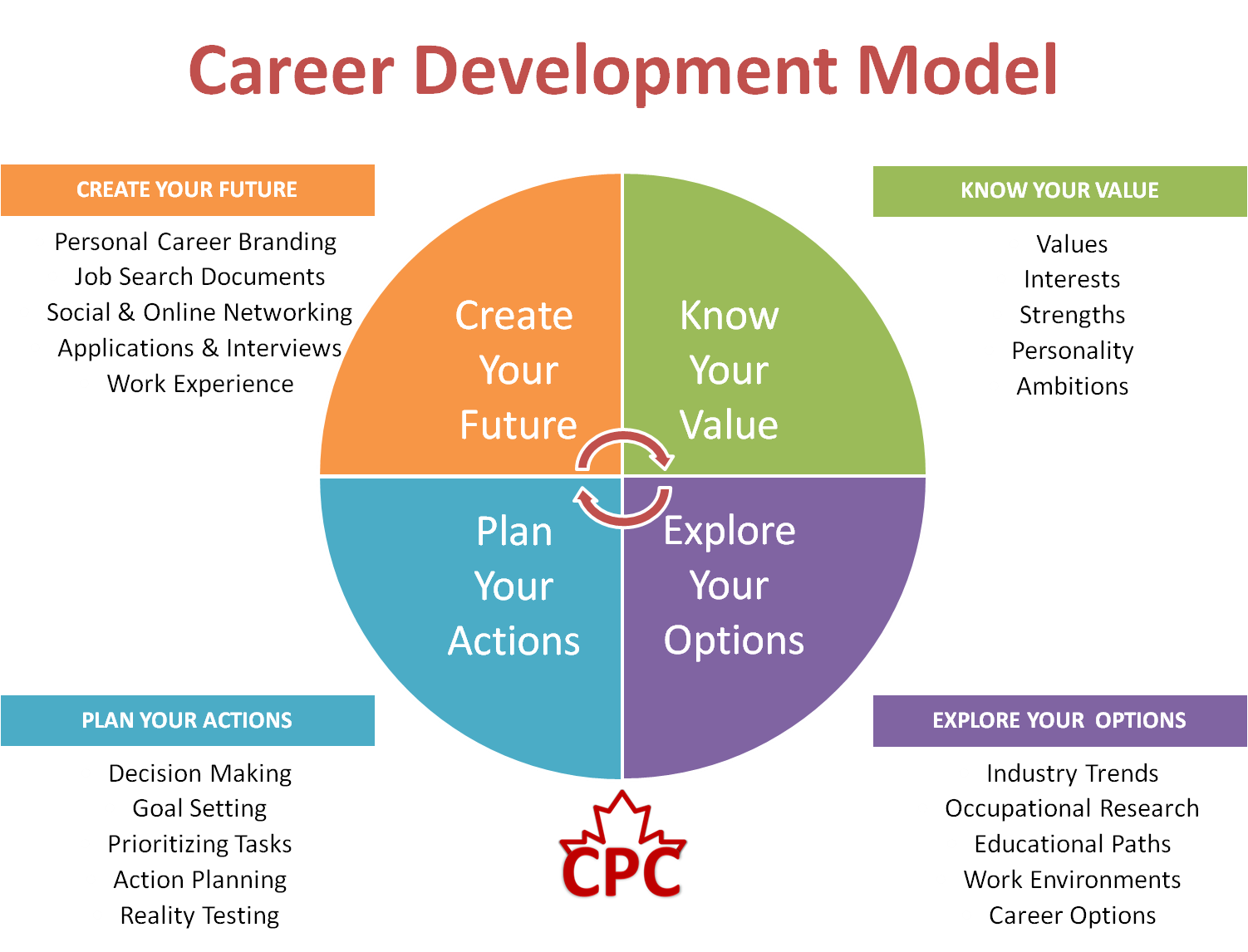 Law firms guide to selecting a cloud based vendor career career development model dodgen careerguidance dodgenco malvernweather Images