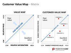 Value Proposition Canvas Template Google Search Value Proposition Canvas Business Management Business Model Canvas