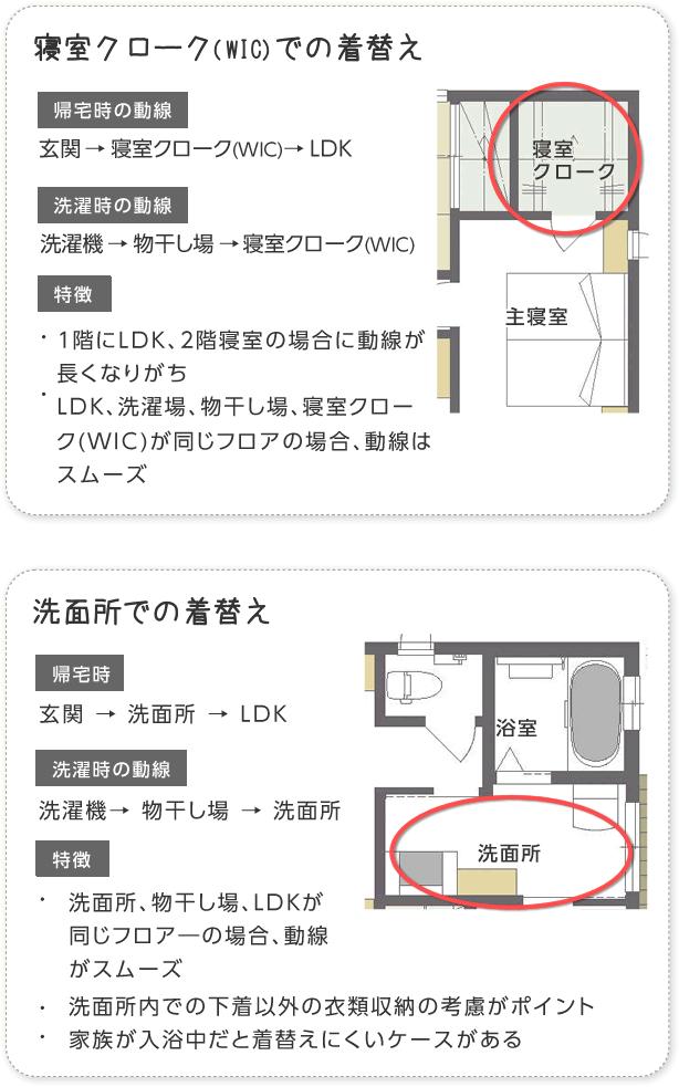 寝室クローク Wic での着替え 洗面所での着替え 平面図 家 間取り