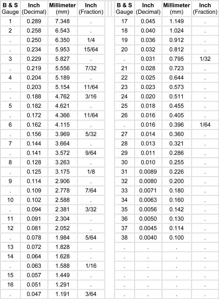 Conversion Chart For Wire Gauge To Mm Valid Wire Gauge Chart