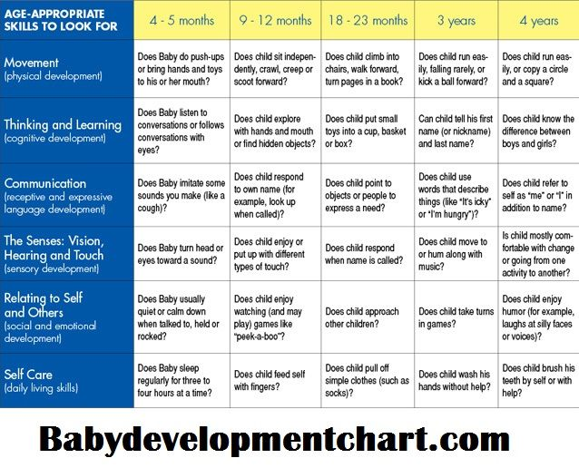 feeding development chart - Google Search TOI teoria Pinterest