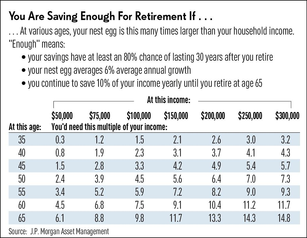Retirement savings milestones from J P  Morgan by salary and